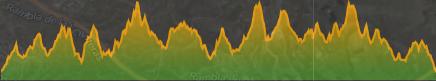 Perfil de ejemplo de ruta de ciclismo rompepiernas